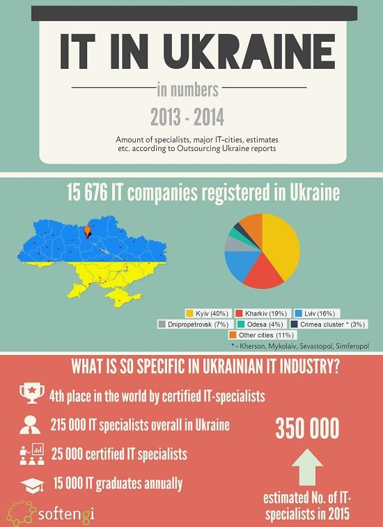 http://www.usubc.org/images/news/IT_Ukraine_graphics.jpg